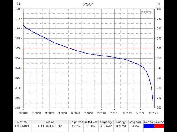 Finally the XCAP battery data: Device:EBC-A10H     Mode:D-CC  0.60A  2.90V     Begin Volt:4.239V     Cutoff Volt:2.900V     Capacity:3013mAh     Energy:10.99Wh     Avg Volt:3.65V     Title:XCAP