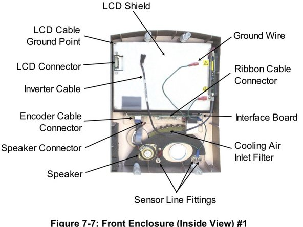 Disconnect the ribbon cable from the interface PC board located in the middle of the front enclosure.