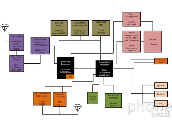 Component diagram from phoneWreck's detailed chip analysis.