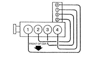 SOLVED: Spark plug wire diagram - 1988-1994 Chevrolet Cavalier - iFixit | Spark Plug Wire Diagram |  | iFixit