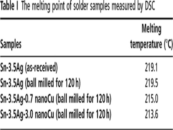 Use any provided times as an estimate - different materials melt at different temperatures.